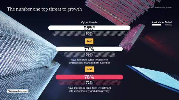 AU Cyber threats